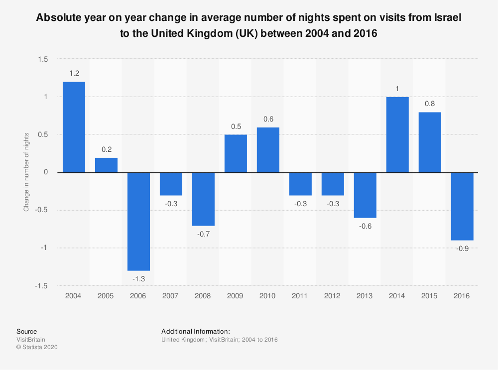 Statistic: Absolute year on year change in average number of nights spent on visits from Israel to the United Kingdom (UK) between 2004 and 2016   Statista