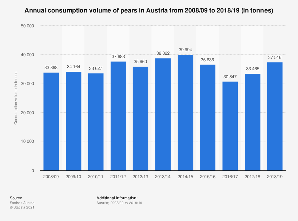 Statistic: Annual consumption volume of pears in Austria from 2008/09 to 2017/18 (in tonnes) | Statista