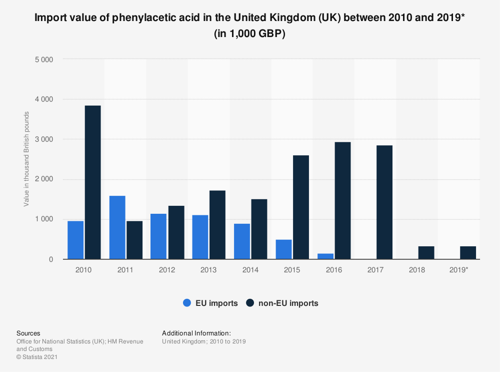 Statistic: Import value of phenylacetic acid in the United Kingdom (UK) between 2010 and 2019* (in 1,000 GBP) | Statista