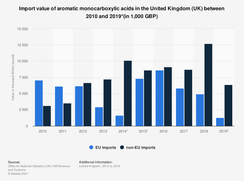Statistic: Import value of aromatic monocarboxylic acids in the United Kingdom (UK) between 2010 and 2019*(in 1,000 GBP) | Statista