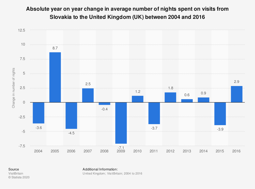 Statistic: Absolute year on year change in average number of nights spent on visits from Slovakia to the United Kingdom (UK) between 2004 and 2016 | Statista