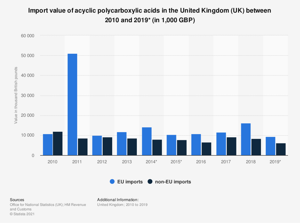 Statistic: Import value of acyclic polycarboxylic acids in the United Kingdom (UK) between 2010 and 2018 (in 1,000 GBP) | Statista