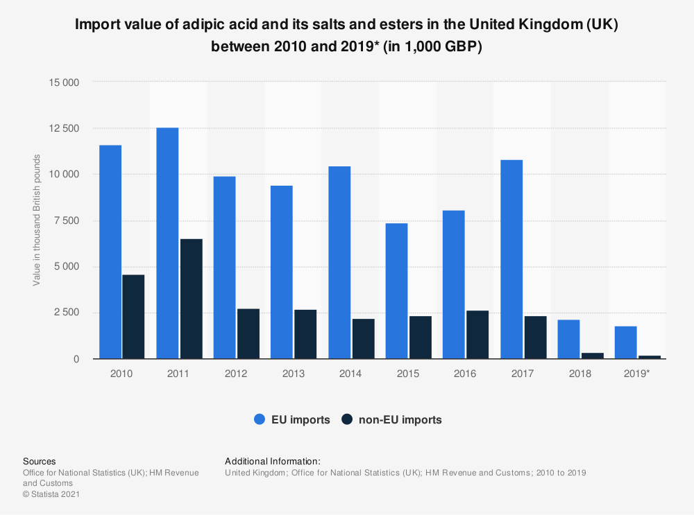 Statistic: Import value of adipic acid and its salts and esters in the United Kingdom (UK) between 2010 and 2019* (in 1,000 GBP) | Statista