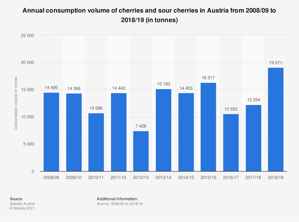 Statistic: Annual consumption volume of cherries and sour cherries in Austria from 2008/09 to 2017/18 (in tonnes) | Statista
