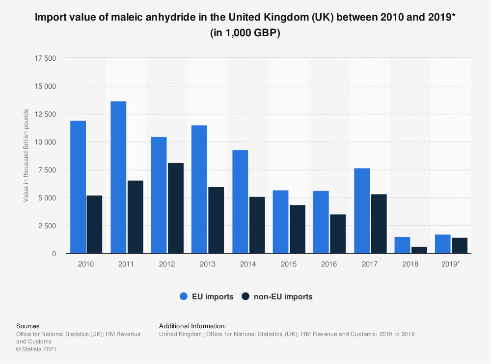 Statistic: Import value of maleic anhydride in the United Kingdom (UK) between 2010 and 2019* (in 1,000 GBP) | Statista