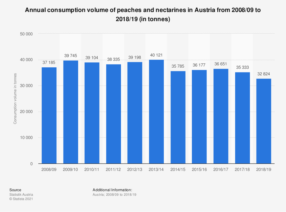 Statistic: Annual consumption volume of peaches and nectarines in Austria from 2008/09 to 2017/18 (in tonnes) | Statista