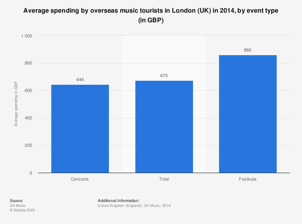 Statistic: Average spending by overseas music tourists in London (UK) in 2014, by event type (in GBP) | Statista