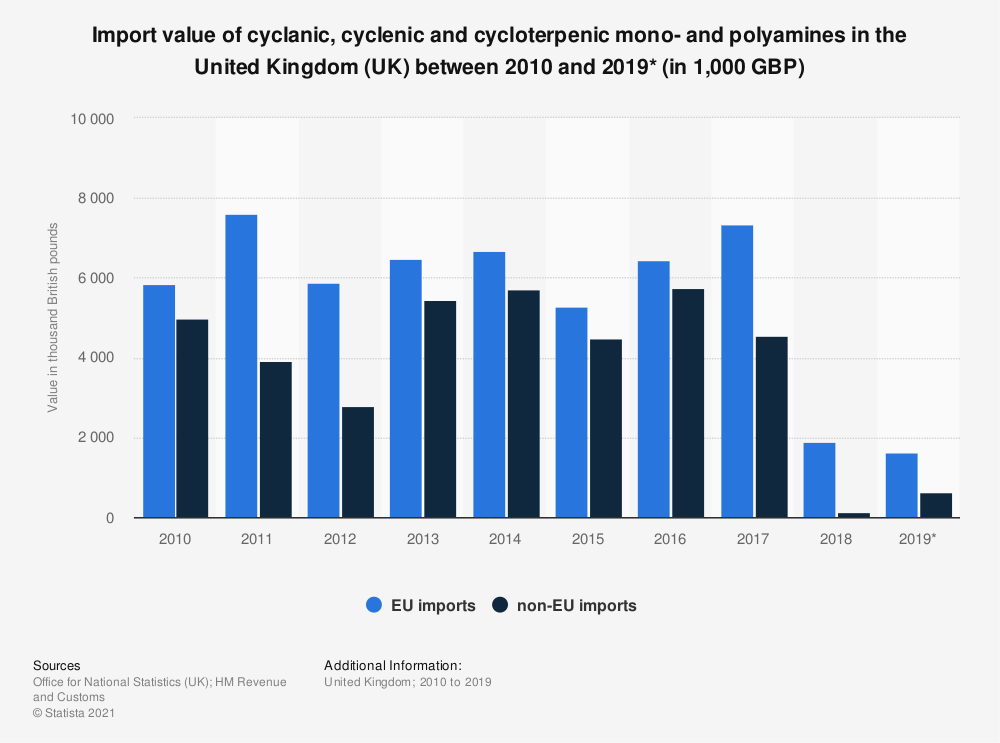 Statistic: Import value of cyclanic, cyclenic and cycloterpenic mono- and polyamines in the United Kingdom (UK) between 2010 and 2019* (in 1,000 GBP) | Statista