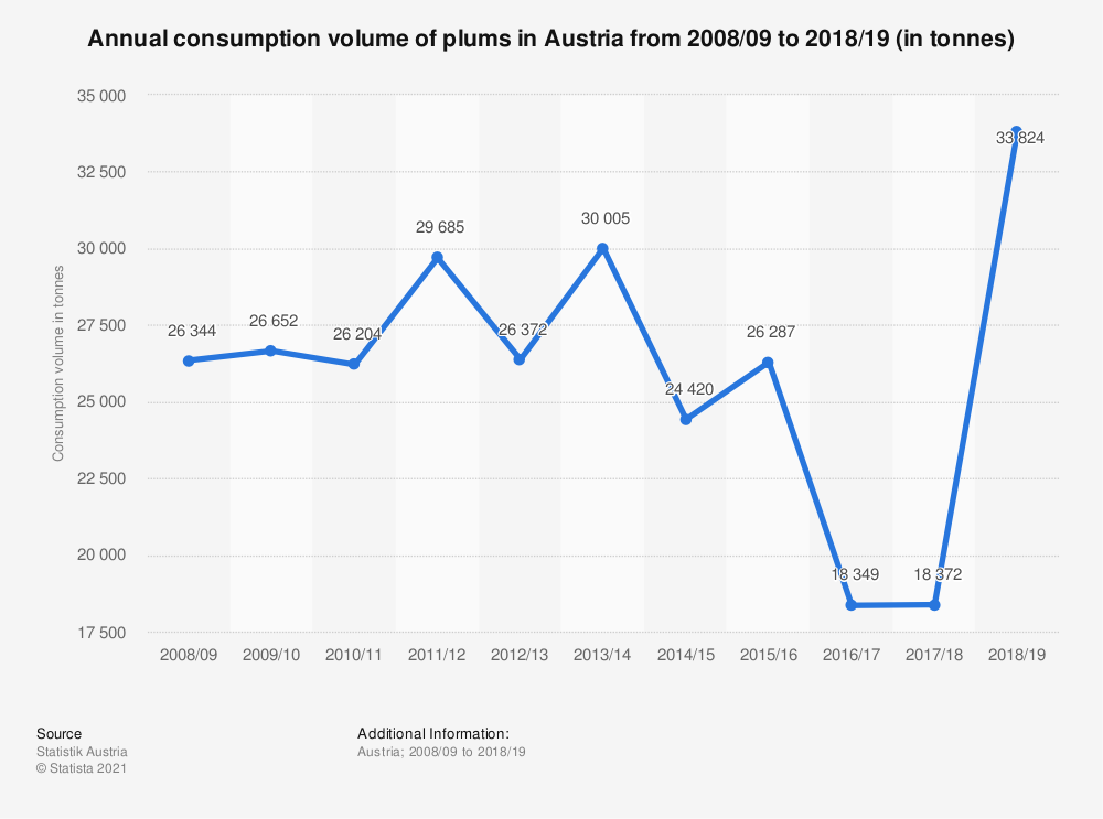 Statistic: Annual consumption volume of plums in Austria from 2008/09 to 2017/18 (in tonnes) | Statista