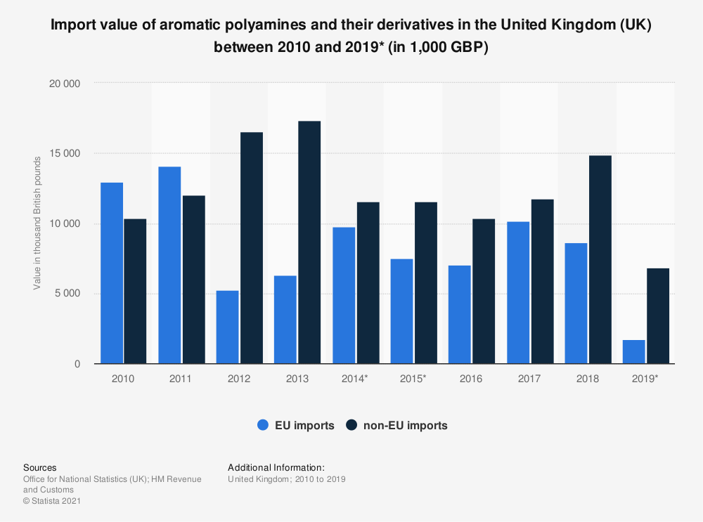 Statistic: Import value of aromatic polyamines and their derivatives in the United Kingdom (UK) between 2010 and 2019* (in 1,000 GBP) | Statista