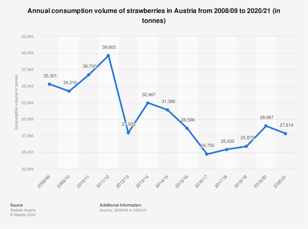 Statistic: Annual consumption volume of strawberries in Austria from 2008/09 to 2017/18 (in tonnes) | Statista