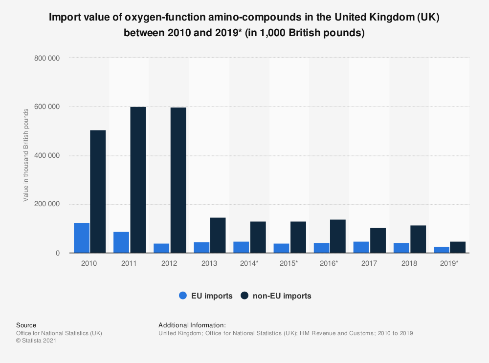 Statistic: Import value of oxygen-function amino-compounds in the United Kingdom (UK) between 2010 and 2019* (in 1,000 British pounds) | Statista