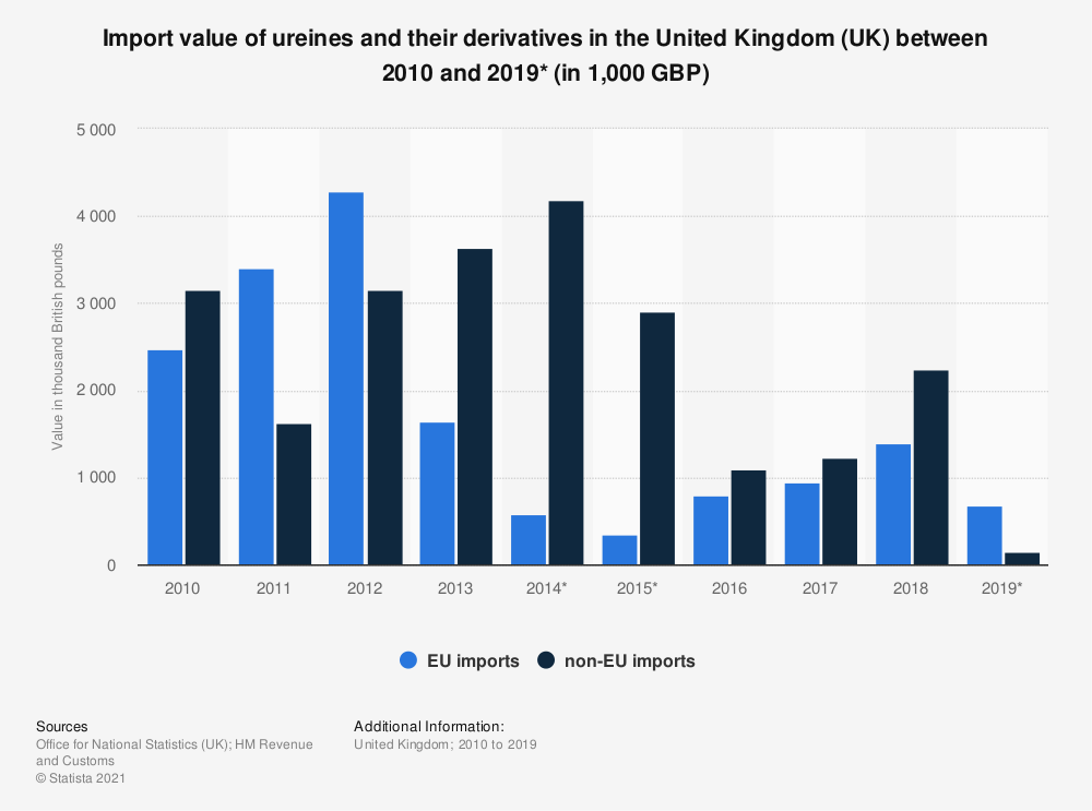 Statistic: Import value of ureines and their derivatives in the United Kingdom (UK) between 2010 and 2018 (in 1,000 GBP) | Statista