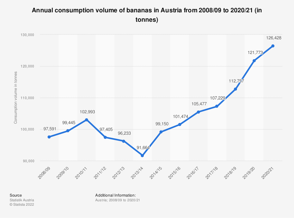 Statistic: Annual consumption volume of bananas in Austria from 2008/09 to 2019/20 (in tonnes) | Statista