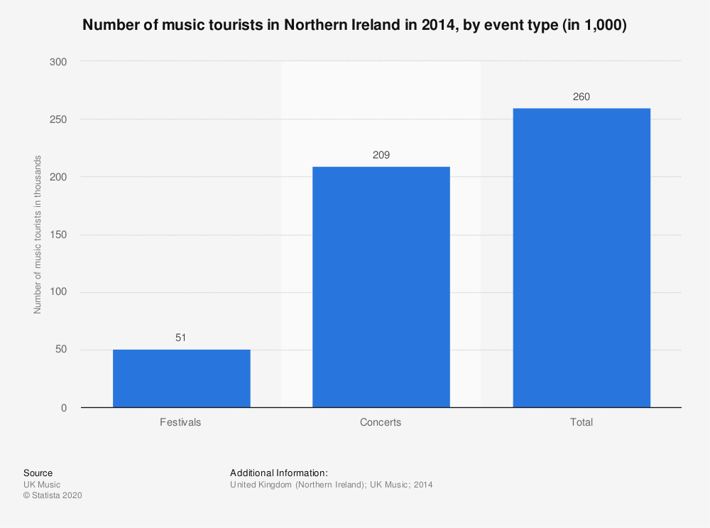 Statistic: Number of music tourists in Northern Ireland in 2014, by event type (in 1,000) | Statista