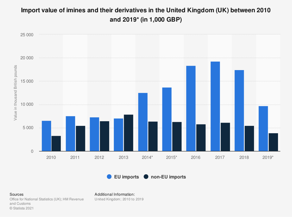 Statistic: Import value of imines and their derivatives in the United Kingdom (UK) between 2010 and 2018 (in 1,000 GBP) | Statista