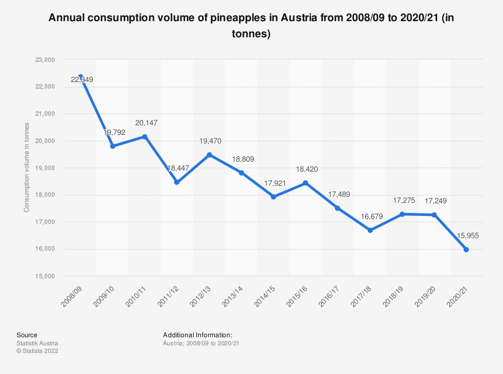 Statistic: Annual consumption volume of pineapples in Austria from 2008/09 to 2018/19 (in tonnes) | Statista
