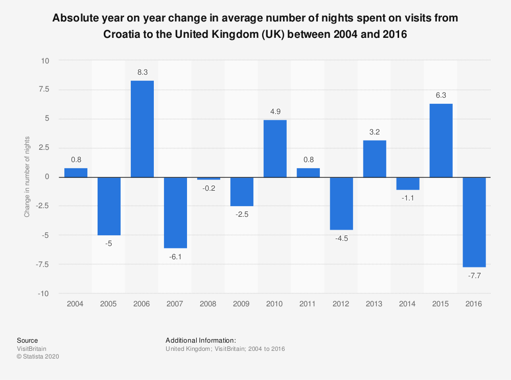 Statistic: Absolute year on year change in average number of nights spent on visits from Croatia to the United Kingdom (UK) between 2004 and 2016 | Statista