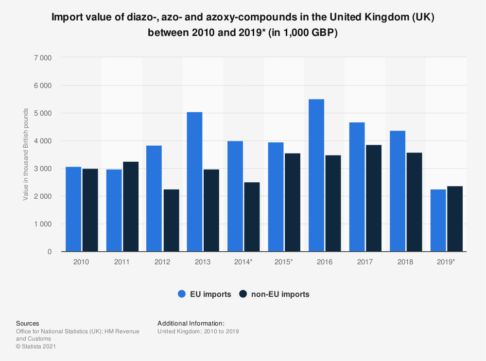 Statistic: Import value of diazo-, azo- and azoxy-compounds in the United Kingdom (UK) between 2010 and 2019* (in 1,000 GBP) | Statista