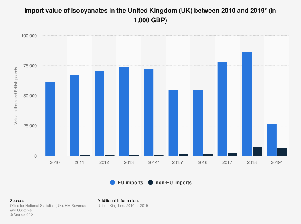 Statistic: Import value of isocyanates in the United Kingdom (UK) between 2010 and 2018 (in 1,000 GBP) | Statista