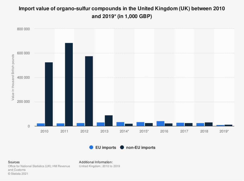 Statistic: Import value of organo-sulfur compounds in the United Kingdom (UK) between 2010 and 2018 (in 1,000 GBP) | Statista