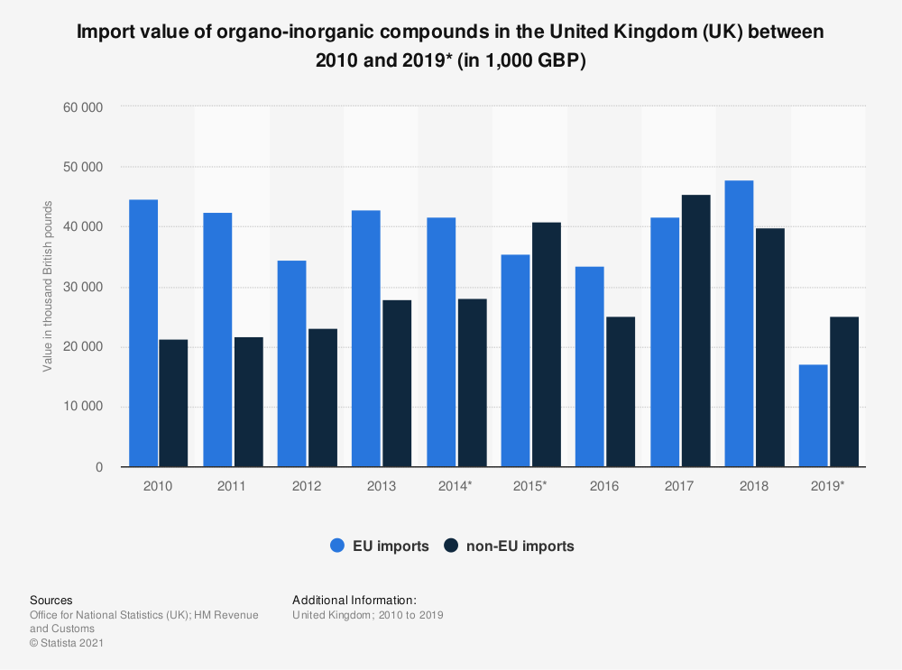 Statistic: Import value of organo-inorganic compounds in the United Kingdom (UK) between 2010 and 2019* (in 1,000 GBP) | Statista