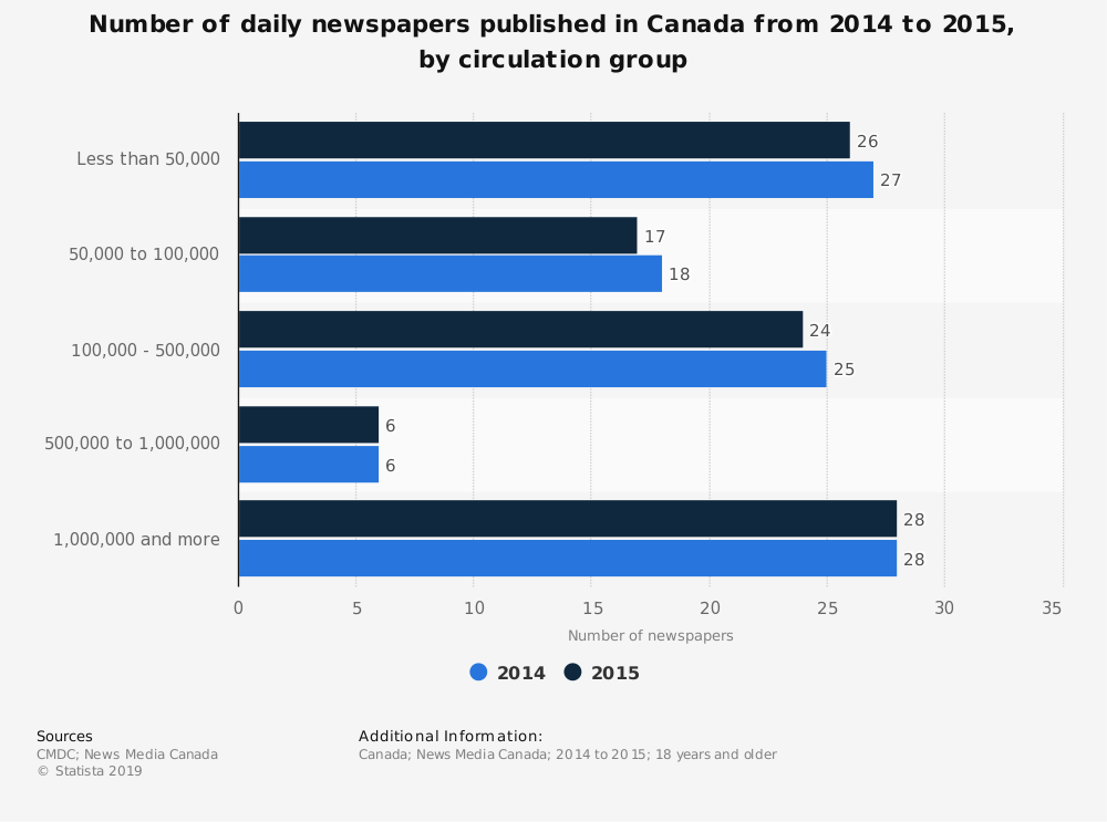 Statistic: Number of daily newspapers published in Canada from 2014 to 2015, by circulation group | Statista