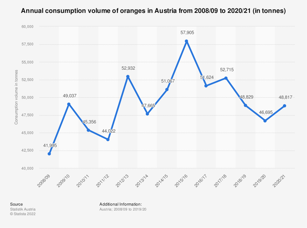 Statistic: Annual consumption volume of oranges in Austria from 2008/09 to 2017/18 (in tonnes) | Statista