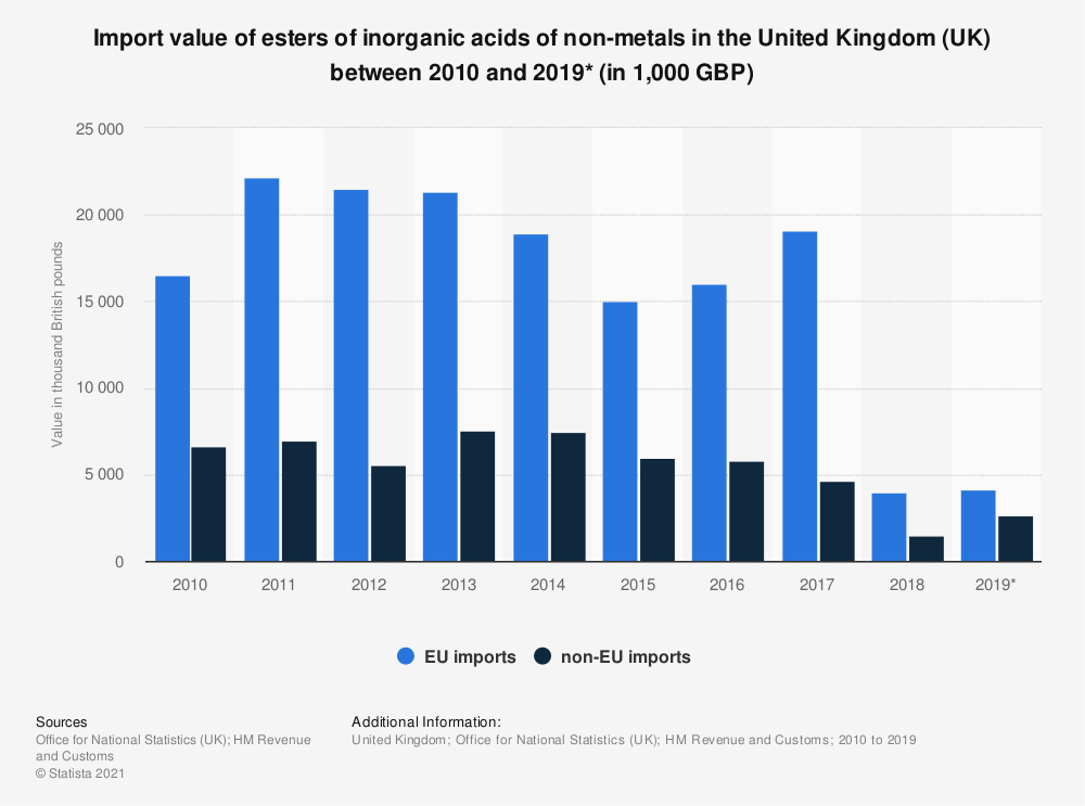 Statistic: Import value of esters of inorganic acids of non-metals in the United Kingdom (UK) between 2010 and 2019* (in 1,000 GBP) | Statista