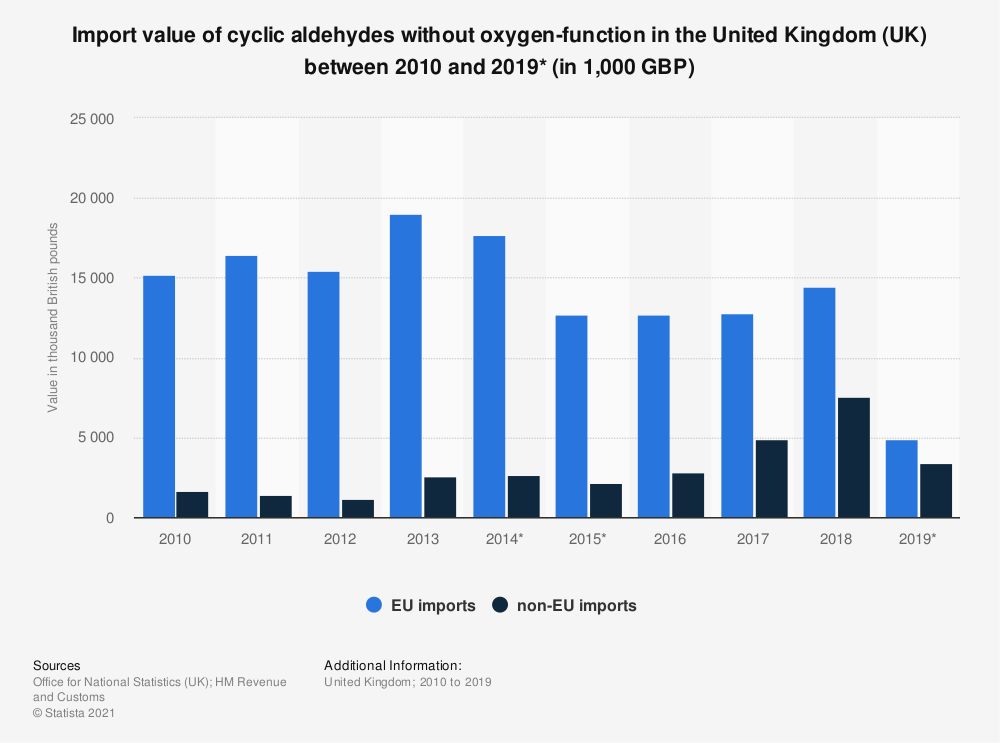 Statistic: Import value of cyclic aldehydes without oxygen-function in the United Kingdom (UK) between 2010 and 2018 (in 1,000 GBP) | Statista