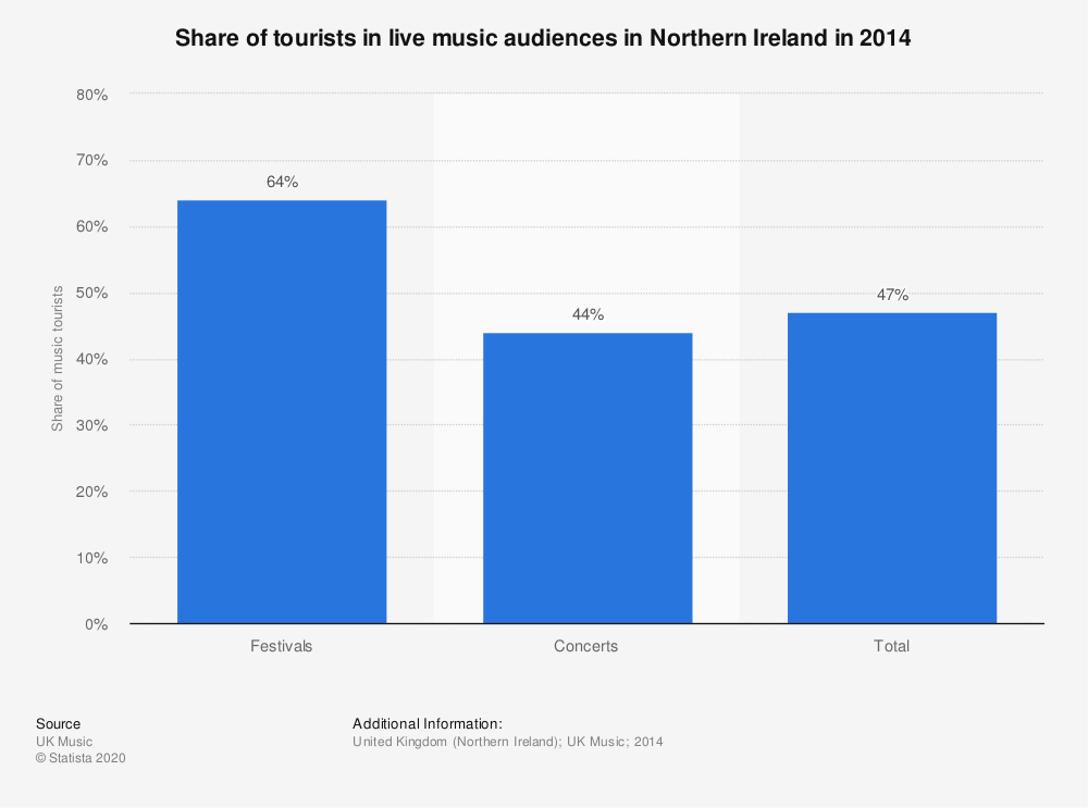 Statistic: Share of tourists in live music audiences in Northern Ireland in 2014 | Statista