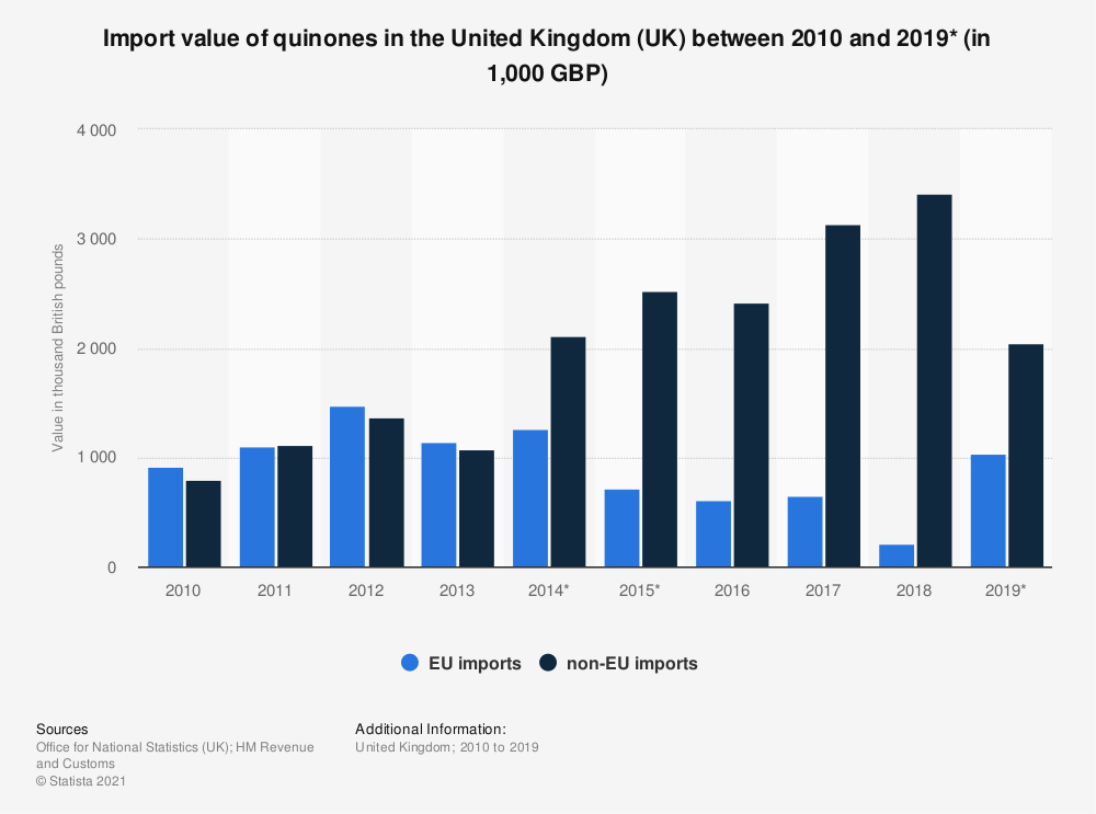 Statistic: Import value of quinones in the United Kingdom (UK) between 2010 and 2018 (in 1,000 GBP) | Statista