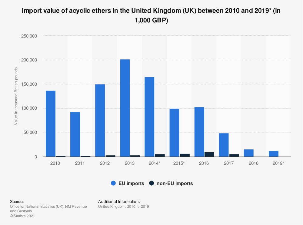 Statistic: Import value of acyclic ethers in the United Kingdom (UK) between 2010 and 2019* (in 1,000 GBP) | Statista