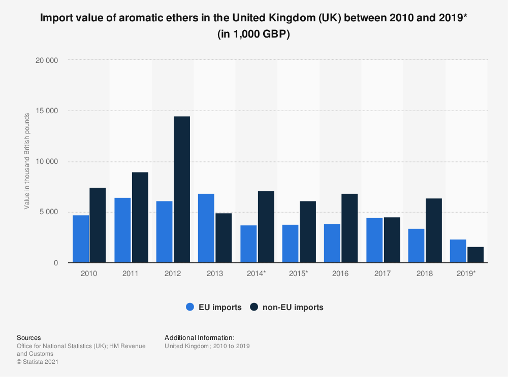 Statistic: Import value of aromatic ethers in the United Kingdom (UK) between 2010 and 2019* (in 1,000 GBP) | Statista