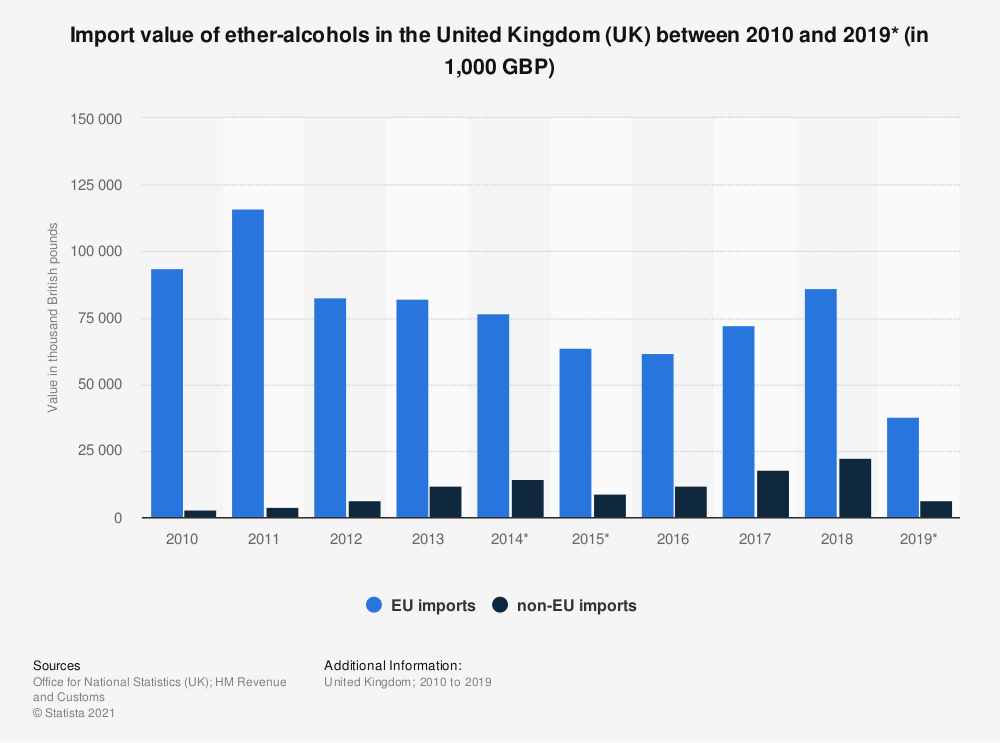 Statistic: Import value of ether-alcohols in the United Kingdom (UK) between 2010 and 2018 (in 1,000 GBP) | Statista