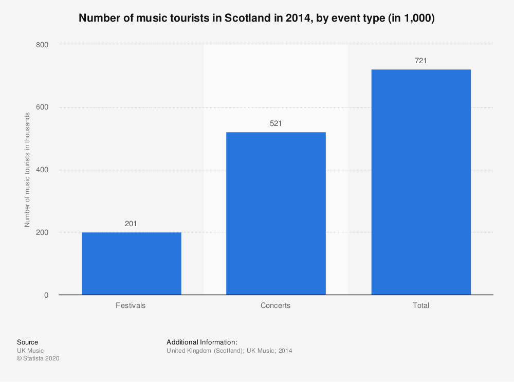 Statistic: Number of music tourists in Scotland in 2014, by event type (in 1,000) | Statista
