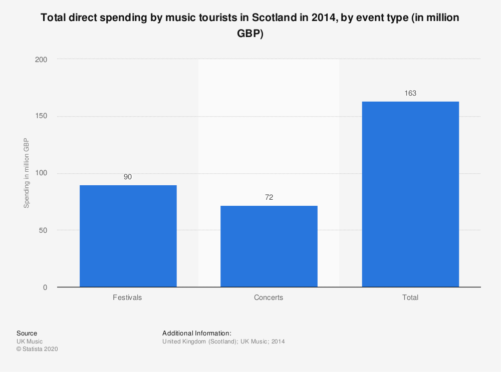 Statistic: Total direct spending by music tourists in Scotland in 2014, by event type (in million GBP) | Statista