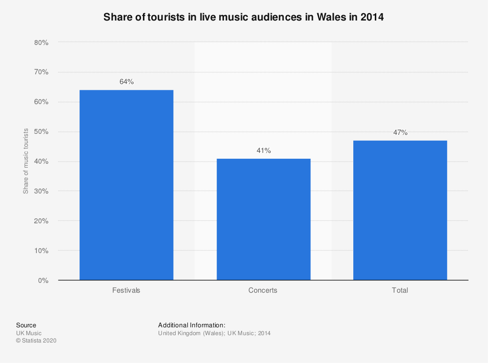 Statistic: Share of tourists in live music audiences in Wales in 2014 | Statista