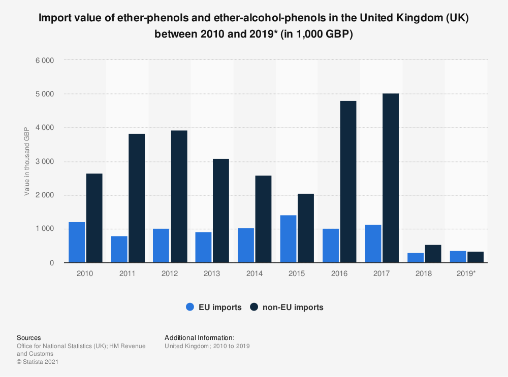 Statistic: Import value of ether-phenols and ether-alcohol-phenols in the United Kingdom (UK) between 2010 and 2019* (in 1,000 GBP) | Statista
