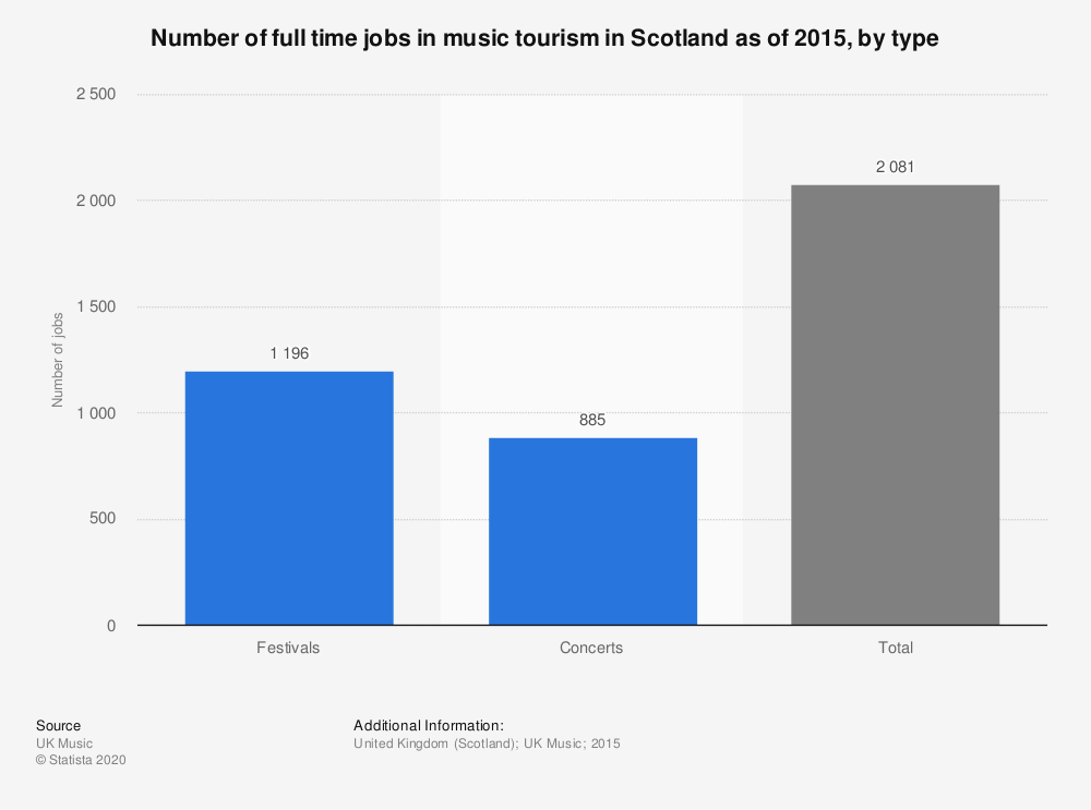 Statistic: Number of full time jobs in music tourism in Scotland as of 2015, by type  | Statista