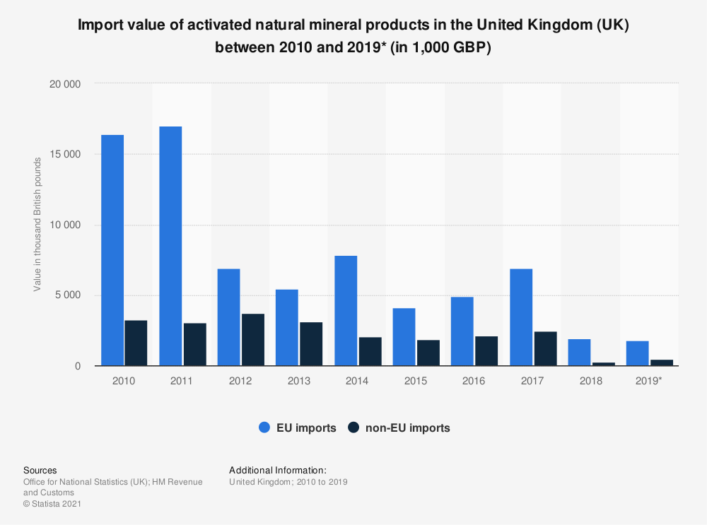 Statistic: Import value of activated natural mineral products in the United Kingdom (UK) between 2010 and 2019* (in 1,000 GBP) | Statista