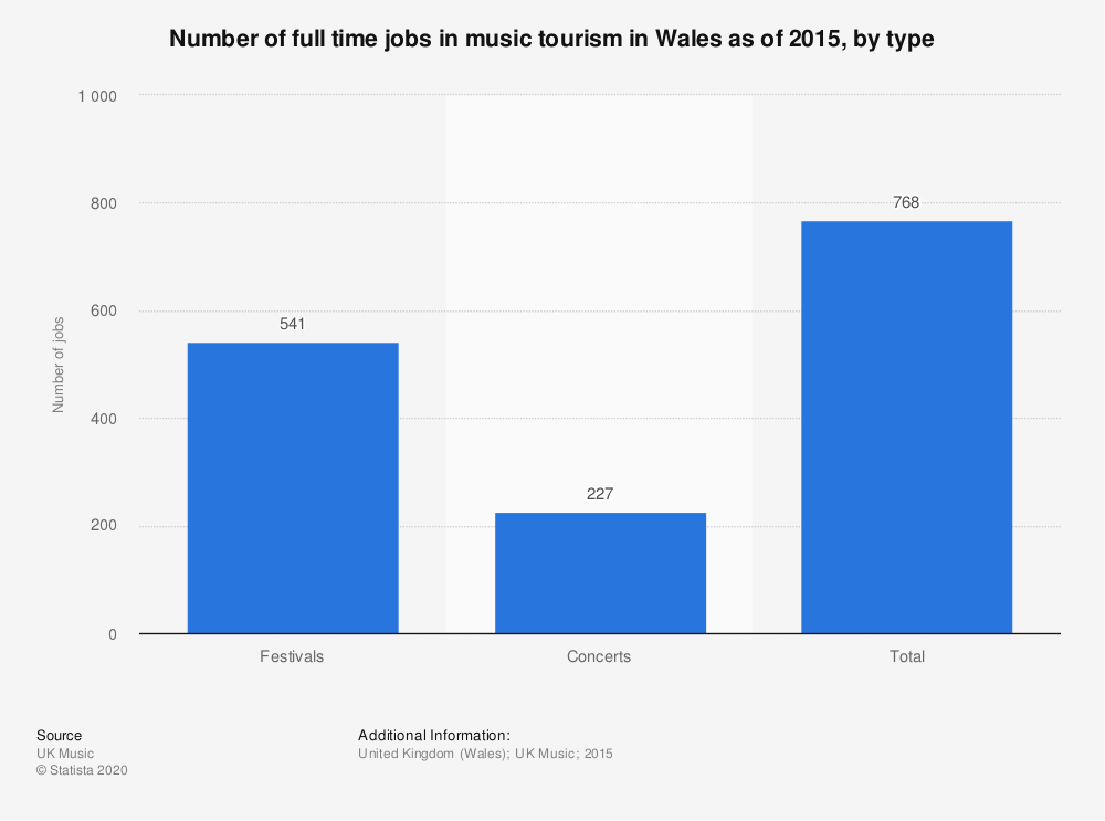 Statistic: Number of full time jobs in music tourism in Wales as of 2015, by type  | Statista