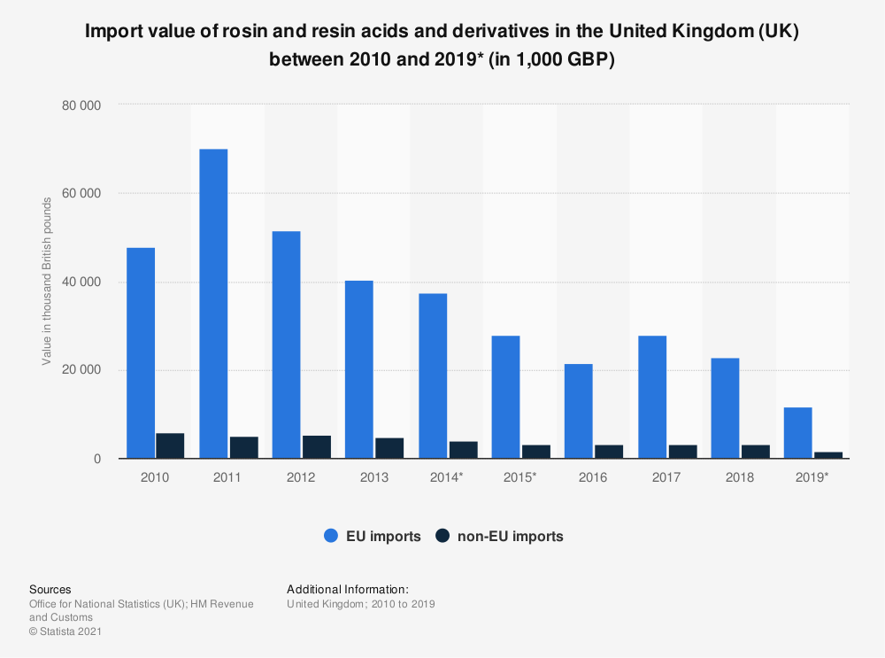 Statistic: Import value of rosin and resin acids and derivatives in the United Kingdom (UK) between 2010 and 2019* (in 1,000 GBP) | Statista