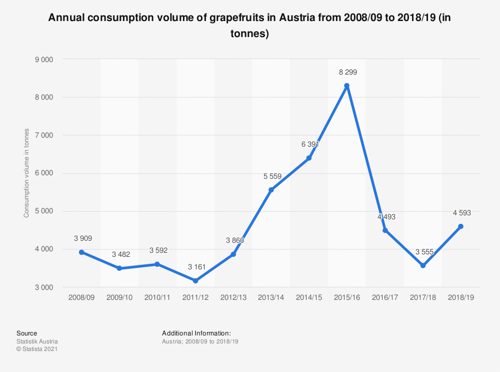 Statistic: Annual consumption volume of grapefruits in Austria from 2008/09 to 2018/19 (in tonnes) | Statista