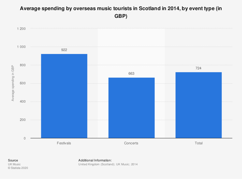 Statistic: Average spending by overseas music tourists in Scotland in 2014, by event type (in GBP) | Statista