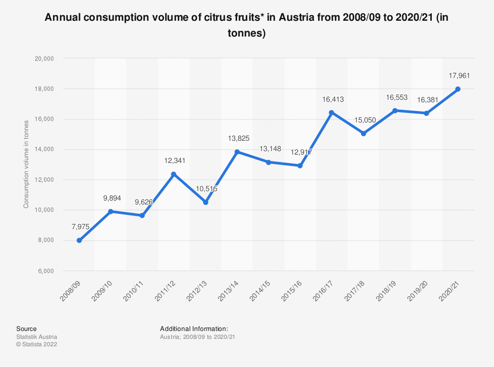 Statistic: Annual consumption volume of citrus fruits* in Austria from 2008/09 to 2017/18 (in tonnes) | Statista