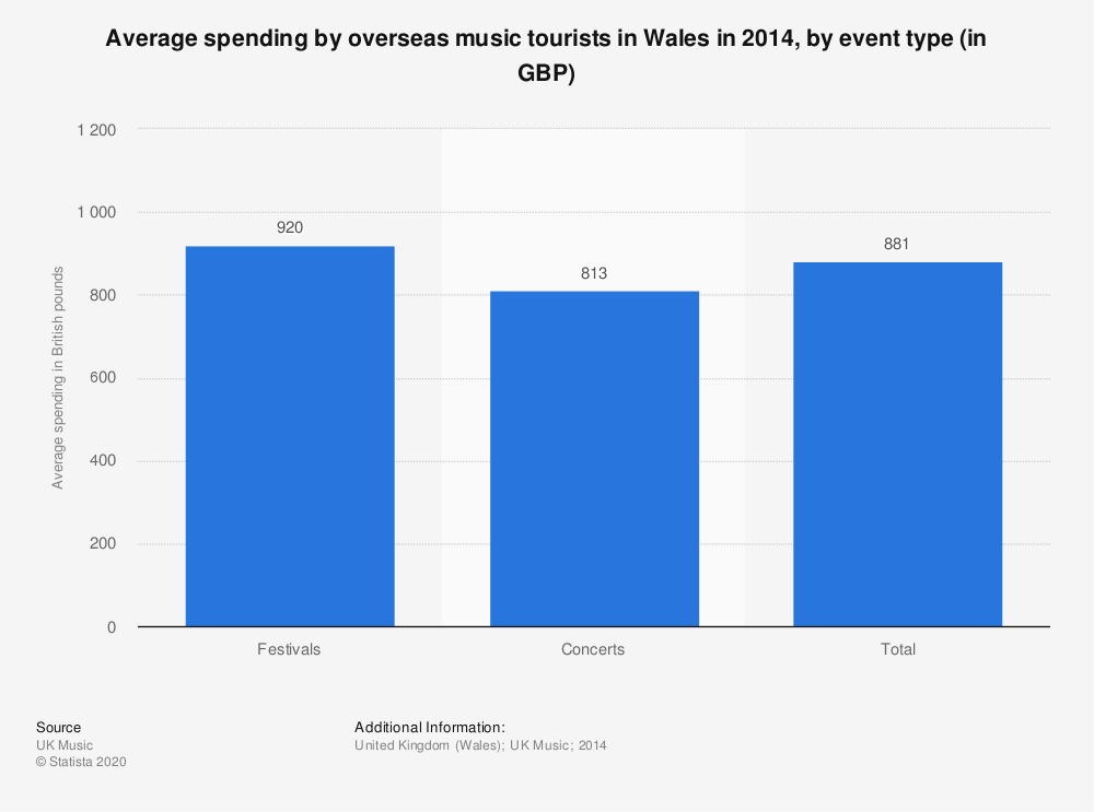 Statistic: Average spending by overseas music tourists in Wales in 2014, by event type (in GBP) | Statista
