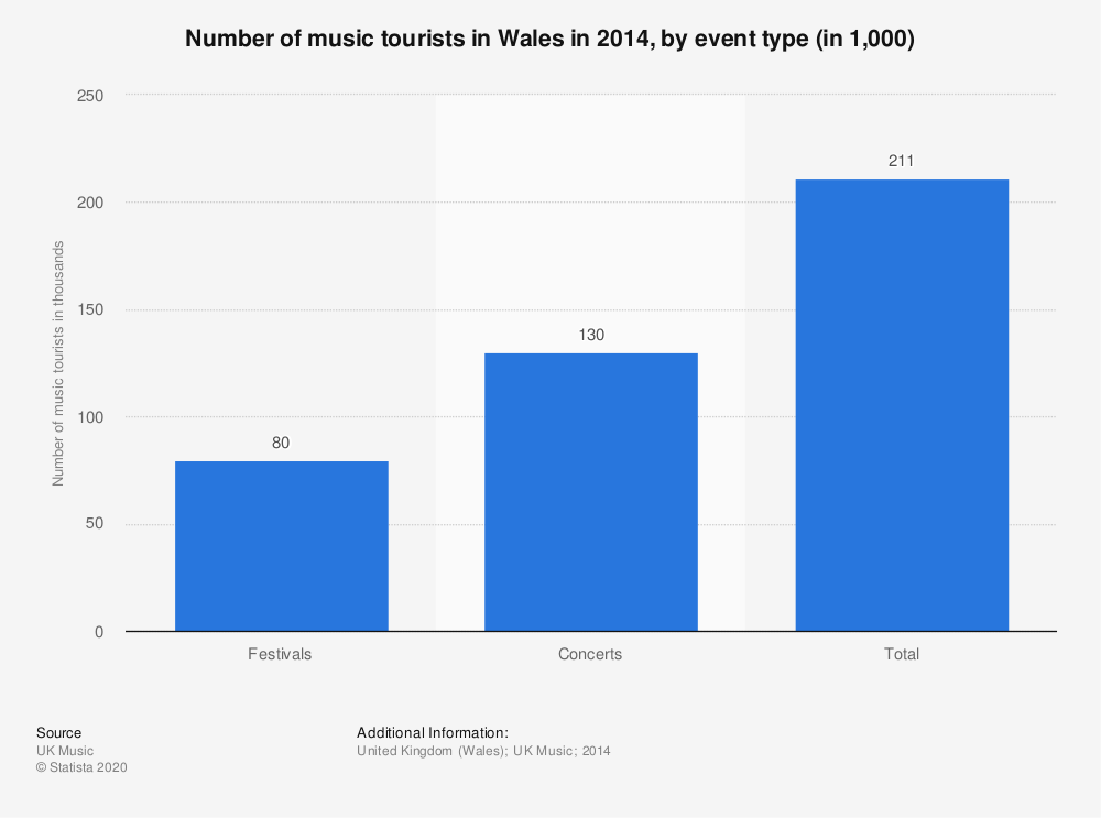 Statistic: Number of music tourists in Wales in 2014, by event type (in 1,000) | Statista