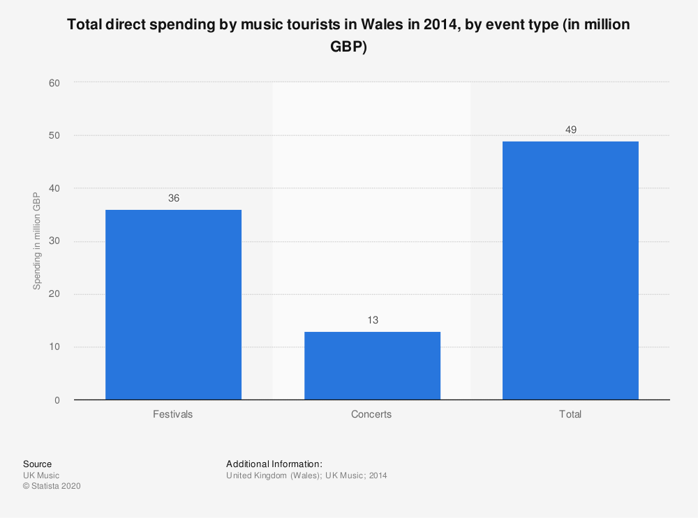 Statistic: Total direct spending by music tourists in Wales in 2014, by event type (in million GBP) | Statista