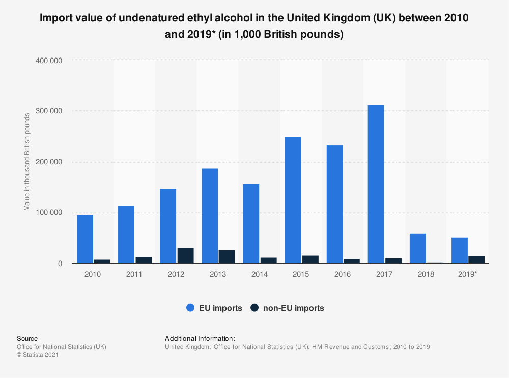 Statistic: Import value of undenatured ethyl alcohol in the United Kingdom (UK) between 2010 and 2019* (in 1,000 British pounds) | Statista